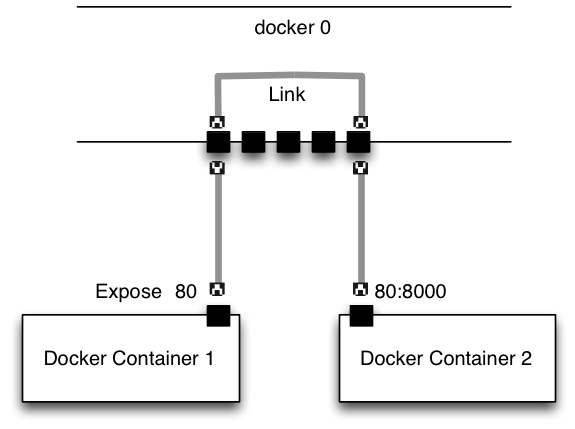 docker_network_basics2_link